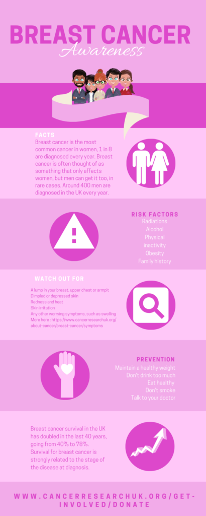 Pracedo's Breast Cancer Awareness Infographic
