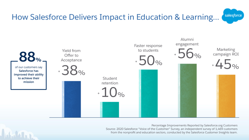 Virtual Education Learning Summit a series of bar charts highlighting Salesforce's successes