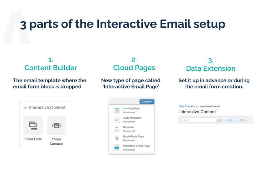 How to build interactive emails in Marketing Cloud | A break down of the elements of an interactive email