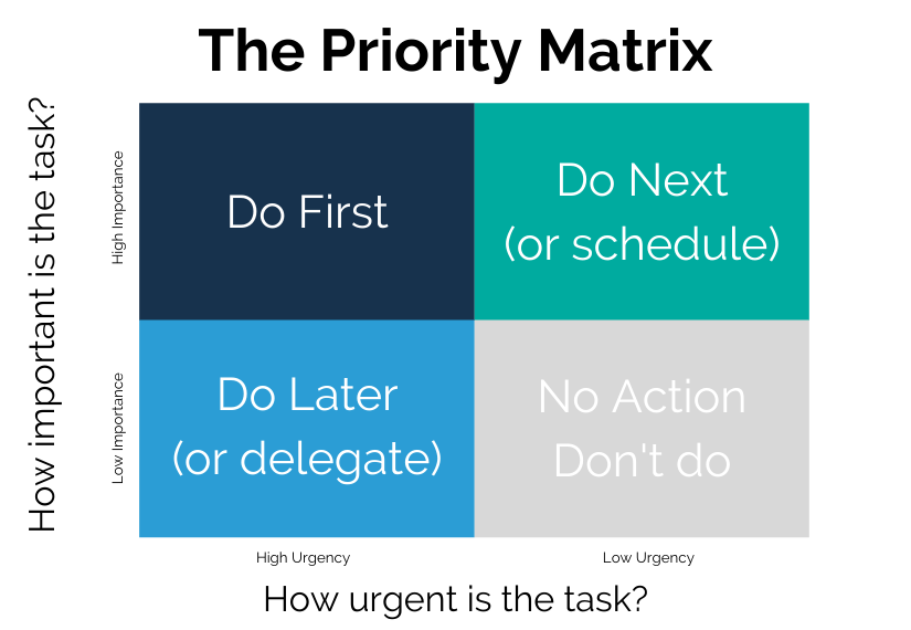 The Priority Matrix tool used for time management